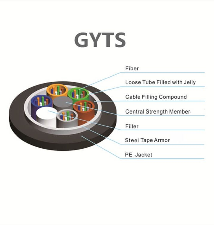 gyts fiber optic cable